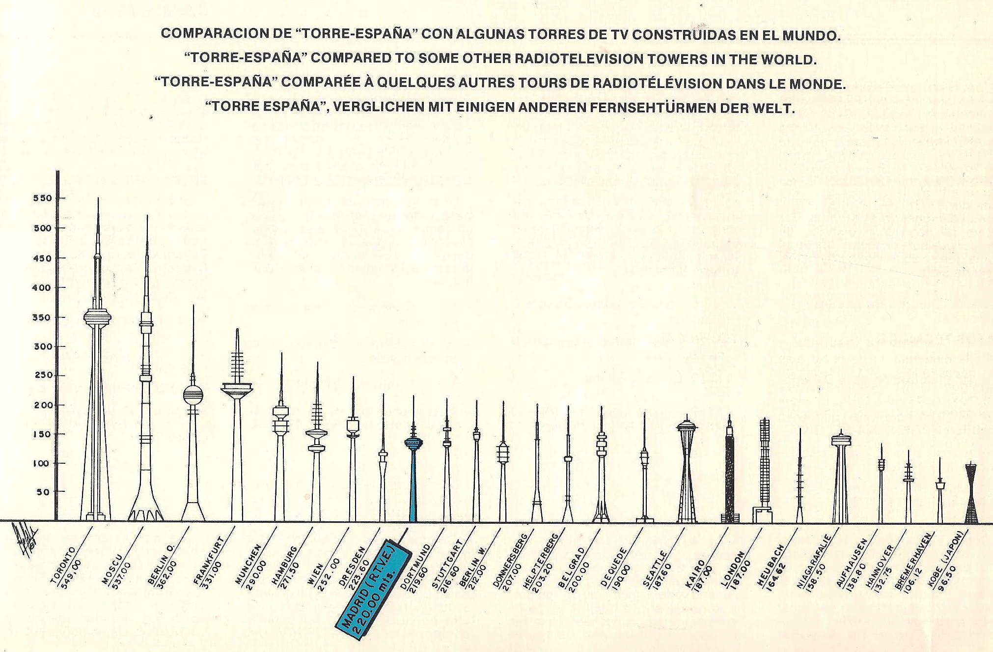 rtve 1 torre espagna