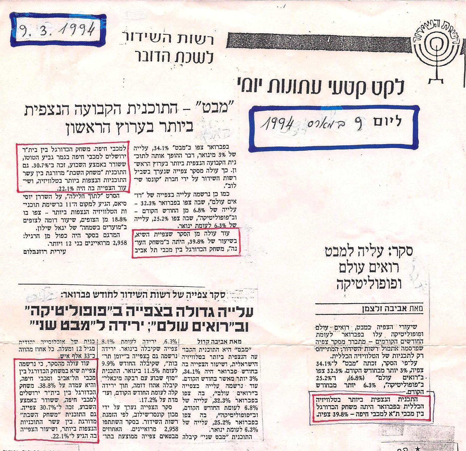 rating 1994